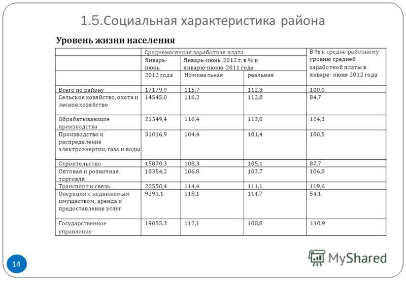 1.5. Социальная характеристика района 14 Среднемесячная заработная платаВ % к средне  районному уровню средней заработной платы в январе - июне 2012 года Январь - июнь Январь - июнь 2012 г. в % к январю - июню 2011 года 2012 годаНоминальнаяреальная