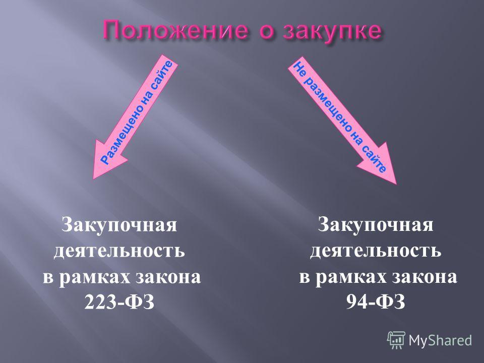 Закупочная деятельность в рамках закона 223- ФЗ Закупочная деятельность в рамках закона 94- ФЗ