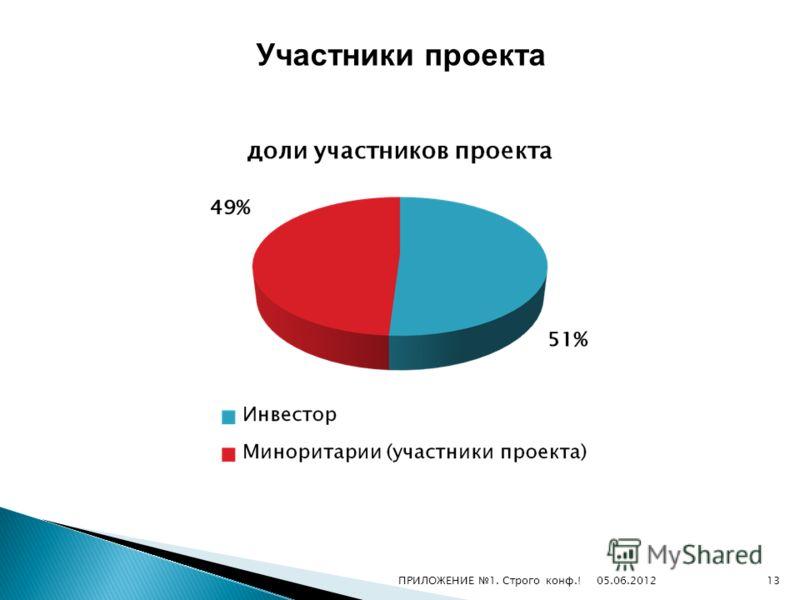 Участники проекта 05.06.201213ПРИЛОЖЕНИЕ 1. Строго конф.!