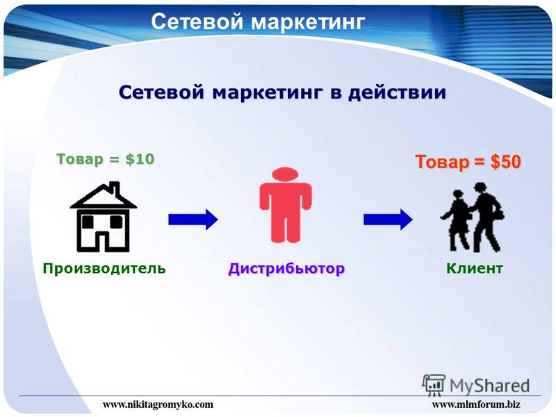 Сетевой маркетинг Сетевой маркетинг в действии ПроизводительДистрибьюторКлиент Товар = $10Товар = $50