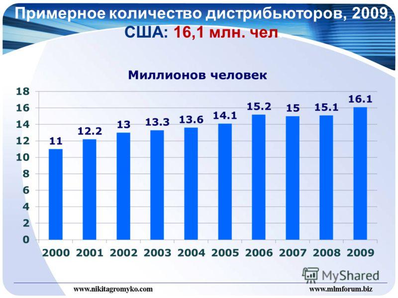Примерное количество дистрибьюторов, 2009, США: 16,1 млн. чел.