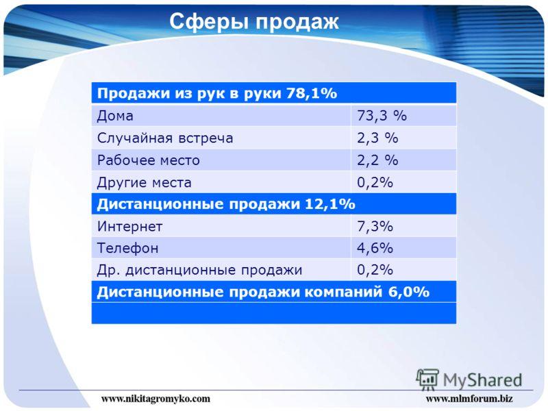 Сферы продаж Продажи из рук в руки 78,1% Дома73,3 % Случайная встреча2,3 % Рабочее место2,2 % Другие места0,2% Дистанционные продажи 12,1% Интернет7,3% Телефон4,6% Др. дистанционные продажи0,2% Дистанционные продажи компаний 6,0%