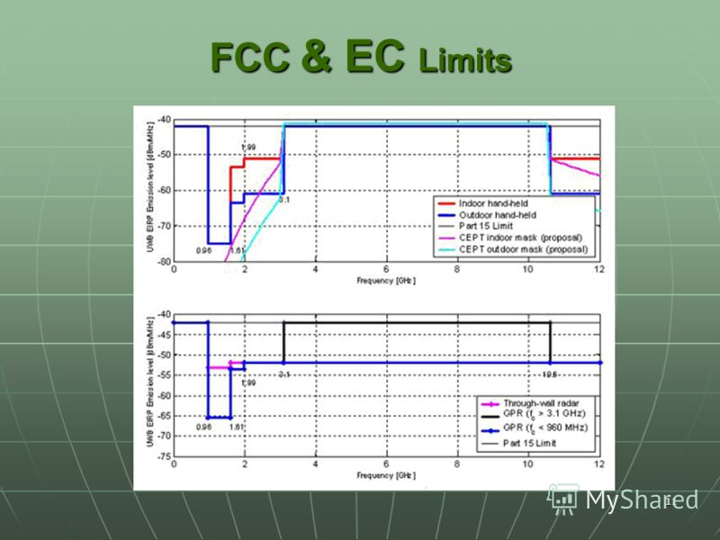 11 FCC & EC Limits