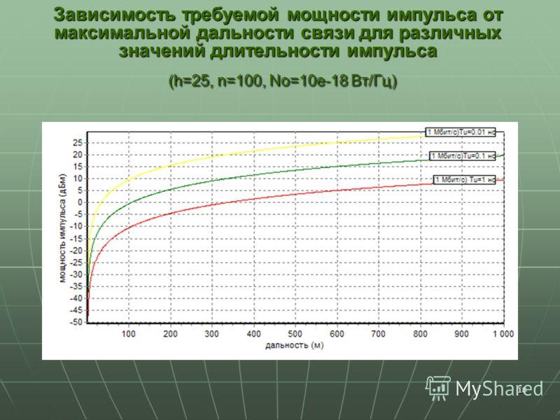 18 Зависимость требуемой мощности импульса от максимальной дальности связи для различных значений длительности импульса (h=25, n=100, No=10e-18 Вт/Гц)