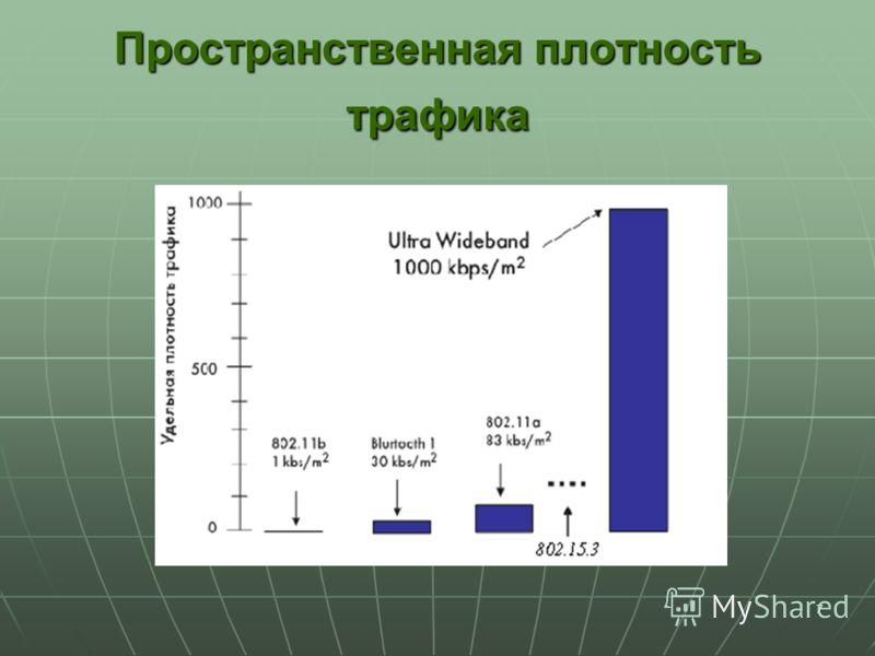 7 Пространственная плотность трафика