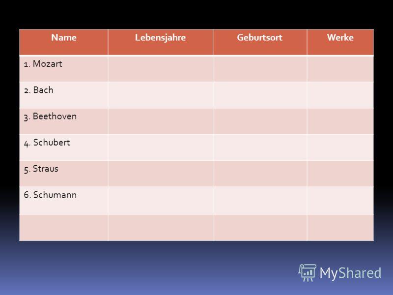 NameLebensjahreGeburtsortWerke 1. Mozart 2. Bach 3. Beethoven 4. Schubert 5. Straus 6. Schumann
