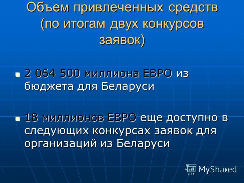 15 Объем привлеченных средств (по итогам двух конкурсов заявок) 2 064 500 миллиона ЕВРО из бюджета для Беларуси 2 064 500 миллиона ЕВРО из бюджета для Беларуси 18 миллионов ЕВРО еще доступно в следующих конкурсах заявок для организаций из Беларуси 18