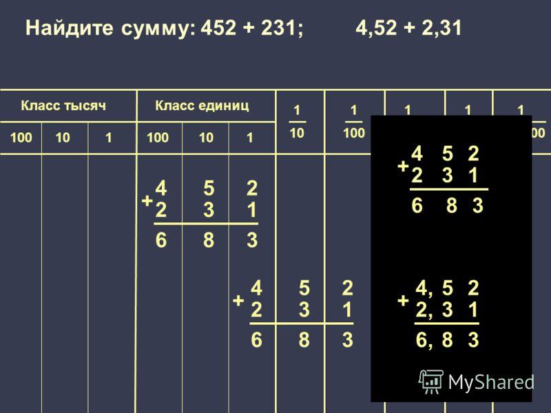 1 100 000 Класс единицКласс тысяч 1 10 1 100 1 1000 1 10 000 100101100101 452 231 683 + 452 231 683 + Найдите сумму: 452 + 231; 4,52 + 2,31 452 231 683 + 4,4,52 2,2,31 6,6,83 +