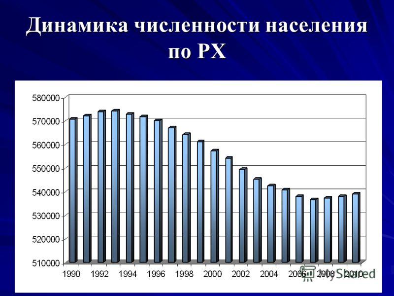 Динамика численности населения по РХ