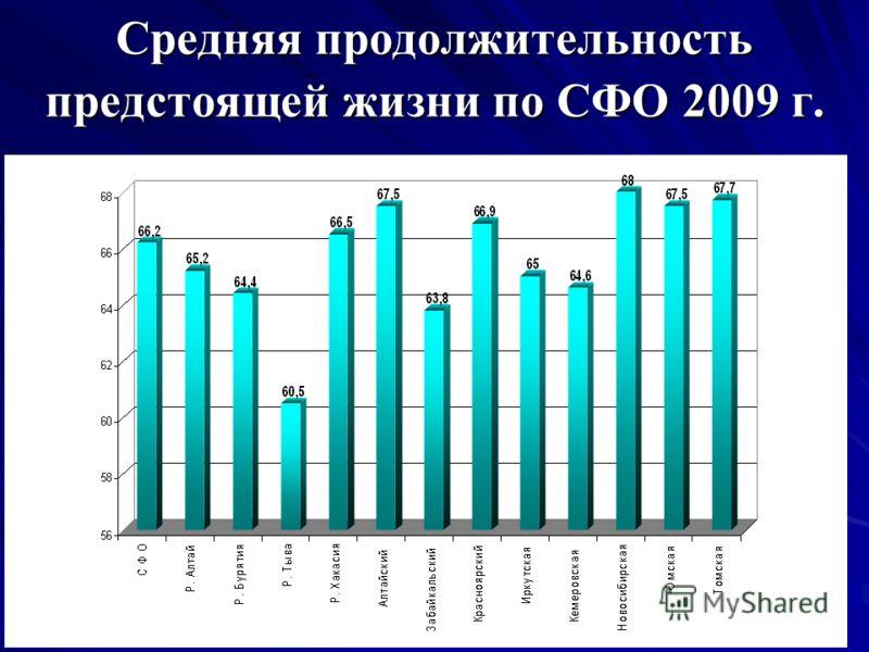 Средняя продолжительность предстоящей жизни по СФО 2009 г.