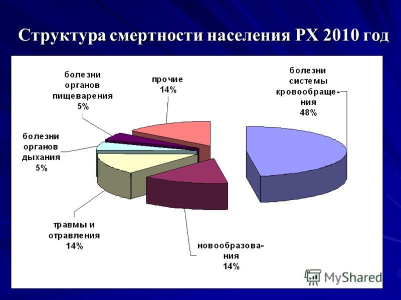 Структура смертности населения РХ 2010 год