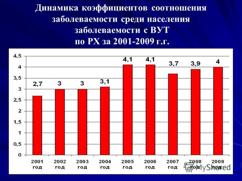 Динамика коэффициентов соотношения заболеваемости среди населения заболеваемости с ВУТ по РХ за 2001-2009 г.г.