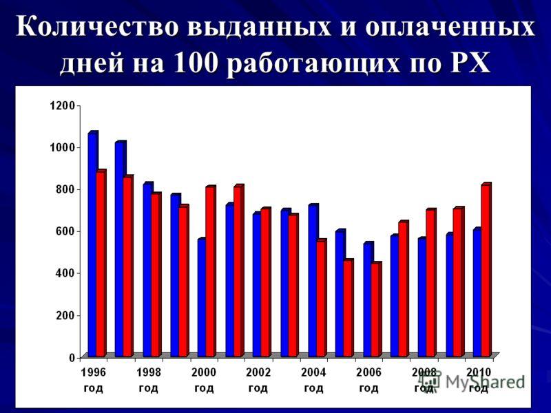 Количество выданных и оплаченных дней на 100 работающих по РХ