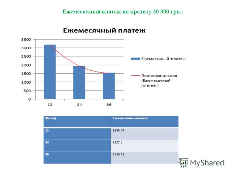 Ежемесячный платеж по кредиту 30 000 грн.: МесяцЕжемесячный платеж 123190.46 241937.2 361536.43