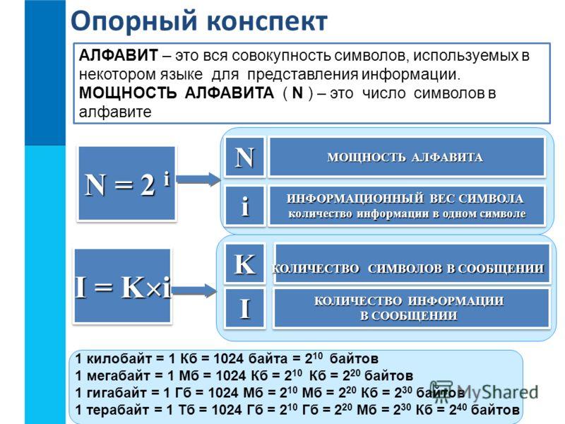 Опорный конспект АЛФАВИТ – это вся совокупность символов, используемых в некотором языке для представления информации. МОЩНОСТЬ АЛФАВИТА ( N ) – это число символов в алфавите N = 2 i NN ii МОЩНОСТЬ АЛФАВИТА ИНФОРМАЦИОННЫЙ ВЕС СИМВОЛА количество инфор