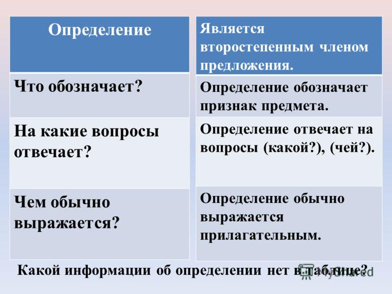 Определение Что обозначает ? На какие вопросы отвечает ? Чем обычно выражается ? Является второстепенным членом предложения. Определение обозначает признак предмета. Определение отвечает на вопросы ( какой ?), ( чей ?). Определение обычно выражается