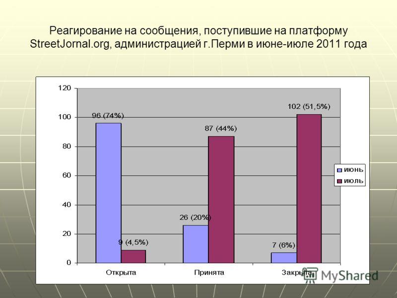 Реагирование на сообщения, поступившие на платформу StreetJornal.org, администрацией г.Перми в июне-июле 2011 года