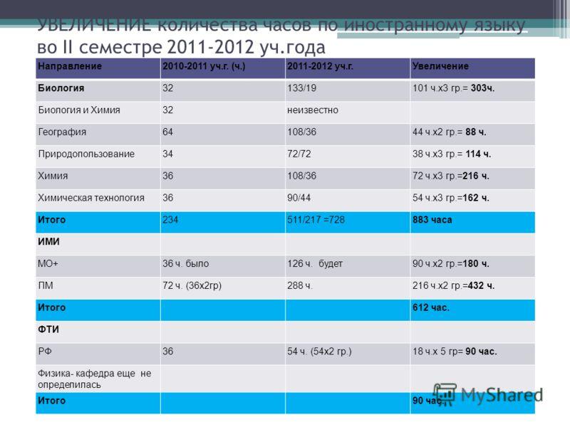 УВЕЛИЧЕНИЕ количества часов по иностранному языку во II семестре 2011-2012 уч.года Направление2010-2011 уч.г. (ч.)2011-2012 уч.г.Увеличение Биология32133/19101 ч.х3 гр.= 303ч. Биология и Химия32неизвестно География64108/3644 ч.х2 гр.= 88 ч. Природопо