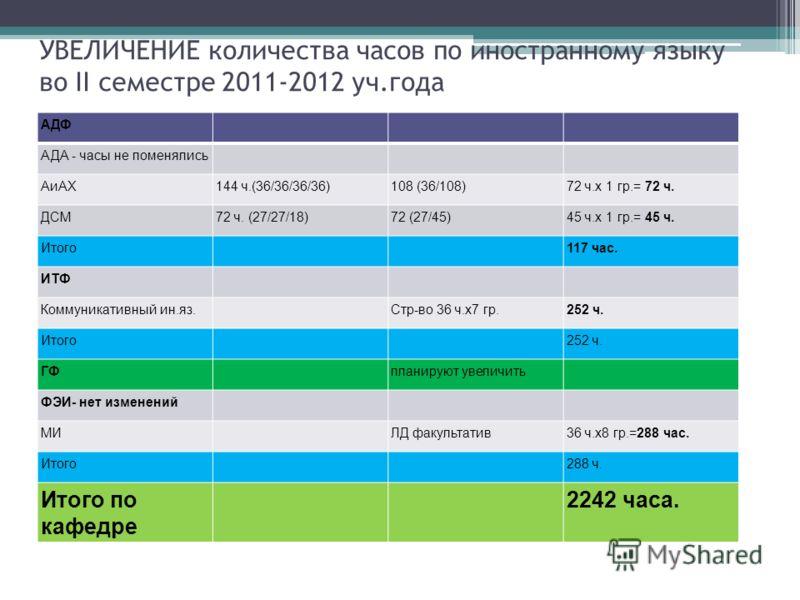 УВЕЛИЧЕНИЕ количества часов по иностранному языку во II семестре 2011-2012 уч.года АДФ АДА - часы не поменялись АиАХ144 ч.(36/36/36/36)108 (36/108)72 ч.х 1 гр.= 72 ч. ДСМ72 ч. (27/27/18)72 (27/45)45 ч.х 1 гр.= 45 ч. Итого117 час. ИТФ Коммуникативный