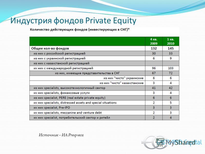 Индустрия фондов Private Equity Источник – ИА Preqveca