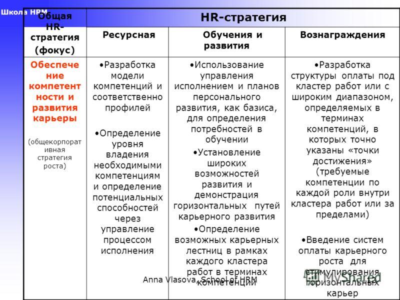 Anna Vlasova, School of HRM12 Общая HR- стратегия (фокус) HR-стратегия Ресурсная Обучения и развития Вознаграждения Обеспече ние компетент ности и развития карьеры (общекорпорат ивная стратегия роста) Разработка модели компетенций и соответственно пр