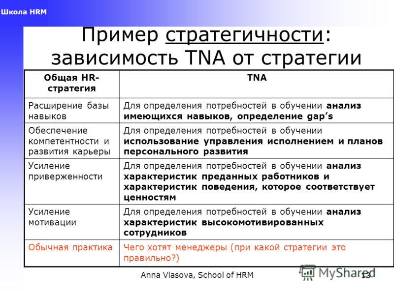 Anna Vlasova, School of HRM13 Пример стратегичности: зависимость TNA от стратегии Общая HR- стратегия TNA Расширение базы навыков Для определения потребностей в обучении анализ имеющихся навыков, определение gaps Обеспечение компетентности и развития