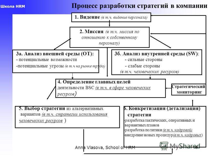 4 2. Миссия (в т.ч. миссия по отношению к собственному персоналу) 1. Видение (в т.ч. видение персонала) 3а. Анализ внешней среды (OT): 3б. Анализ внутренней среды (SW): - потенциальные возможности - сильные стороны -потенциальные угрозы (в т.ч на рын