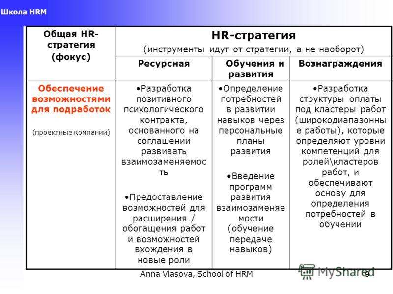 Anna Vlasova, School of HRM9 Общая HR- стратегия (фокус) HR-стратегия (инструменты идут от стратегии, а не наоборот) Ресурсная Обучения и развития Вознаграждения Обеспечение возможностями для подработок (проектные компании) Разработка позитивного пси