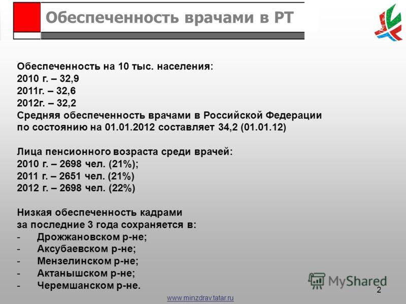 www.minzdrav.tatar.ru 2 Обеспеченность врачами в РТ Обеспеченность на 10 тыс. населения: 2010 г. – 32,9 2011г. – 32,6 2012г. – 32,2 Средняя обеспеченность врачами в Российской Федерации по состоянию на 01.01.2012 составляет 34,2 (01.01.12) Лица пенси