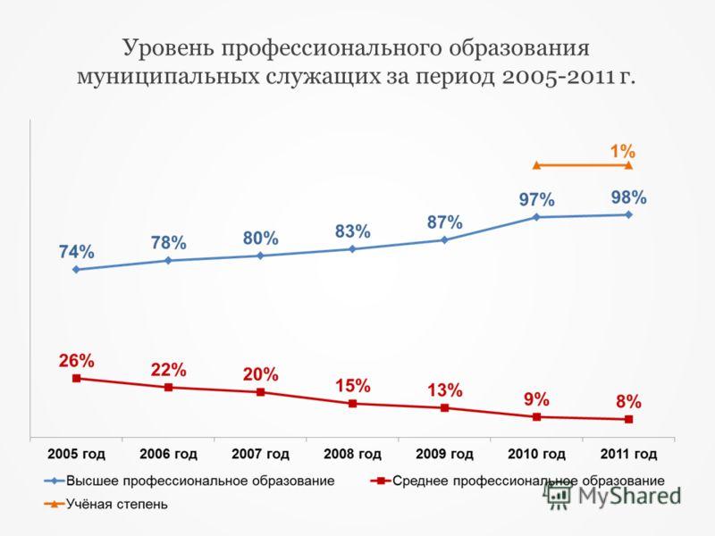 Уровень профессионального образования муниципальных служащих за период 2005-2011 г.