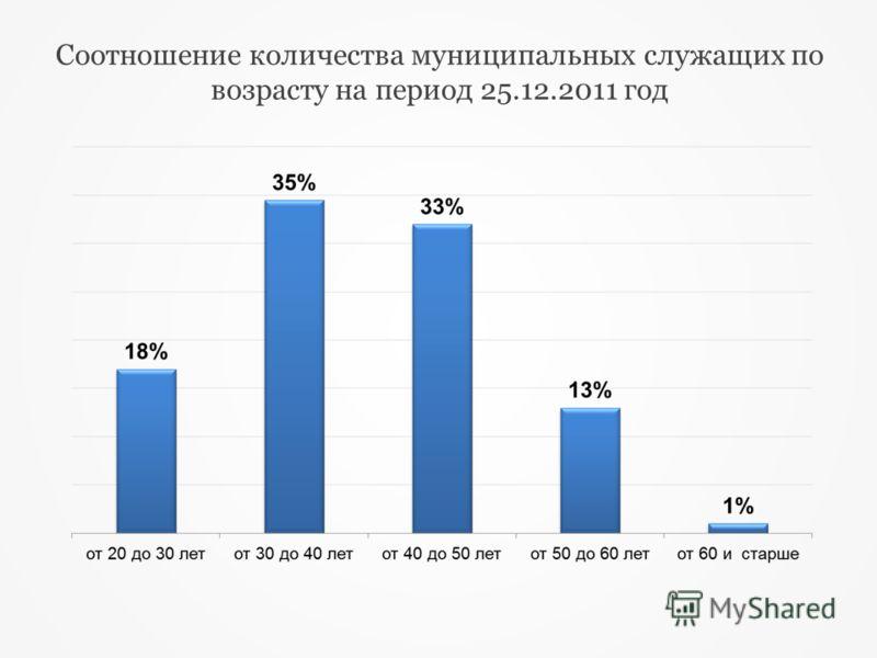 Cоотношение количества муниципальных служащих по возрасту на период 25.12.2011 год