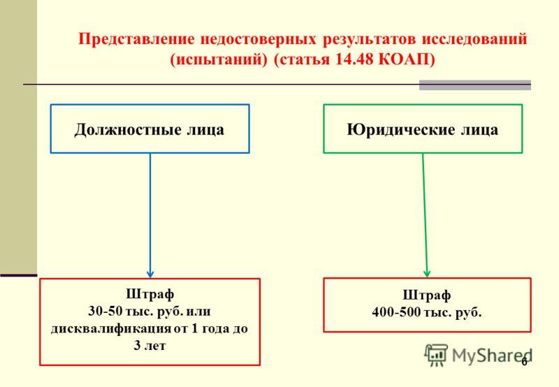 6 Представление недостоверных результатов исследований (испытаний) (статья 14.48 КОАП) Должностные лицаЮридические лица Штраф 30-50 тыс. руб. или дисквалификация от 1 года до 3 лет Штраф 400-500 тыс. руб.