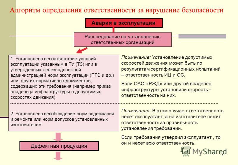 Алгоритм определения ответственности за нарушение безопасности Авария в эксплуатации Расследование по установлению ответственных организаций 1. Установлено несоответствие условий эксплуатации указанным в ТУ (ТЗ) или в утвержденных железнодорожной адм