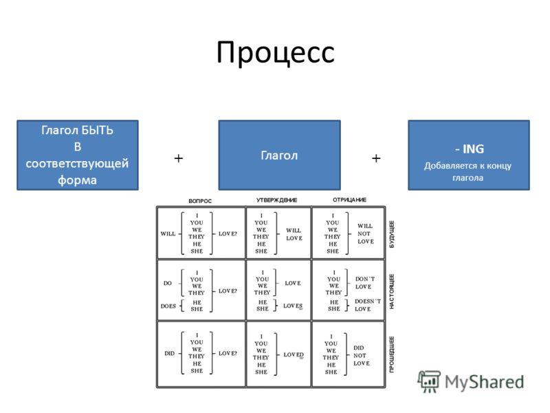 Процесс Глагол БЫТЬ В соответствующей форма Добавляется к концу глагола - ING Глагол ++