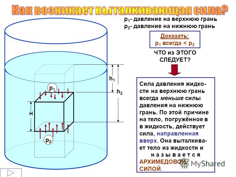 Н h1h1 h2h2 р 1 - давление на верхнюю грань р 2 - давление на нижнюю грань Доказать: р 1 всегда < р 2 ЧТО из ЭТОГО СЛЕДУЕТ? Сила давления жидко- сти на верхнюю грань всегда меньше силы давления на нижнюю грань. По этой причине на тело, погружённое в