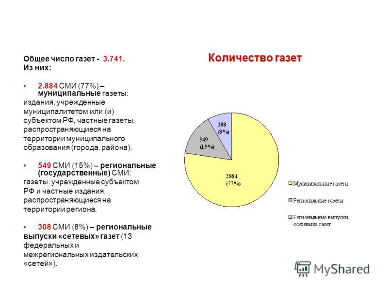 Количество газет Количество газет Общее число газет - 3.741. Из них: 2.884 СМИ (77%) – муниципальные газеты: издания, учрежденные муниципалитетом или (и) субъектом РФ, частные газеты, распространяющиеся на территории муниципального образования (город
