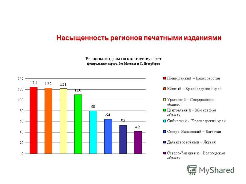 Насыщенность регионов печатными изданиями Насыщенность регионов печатными изданиями