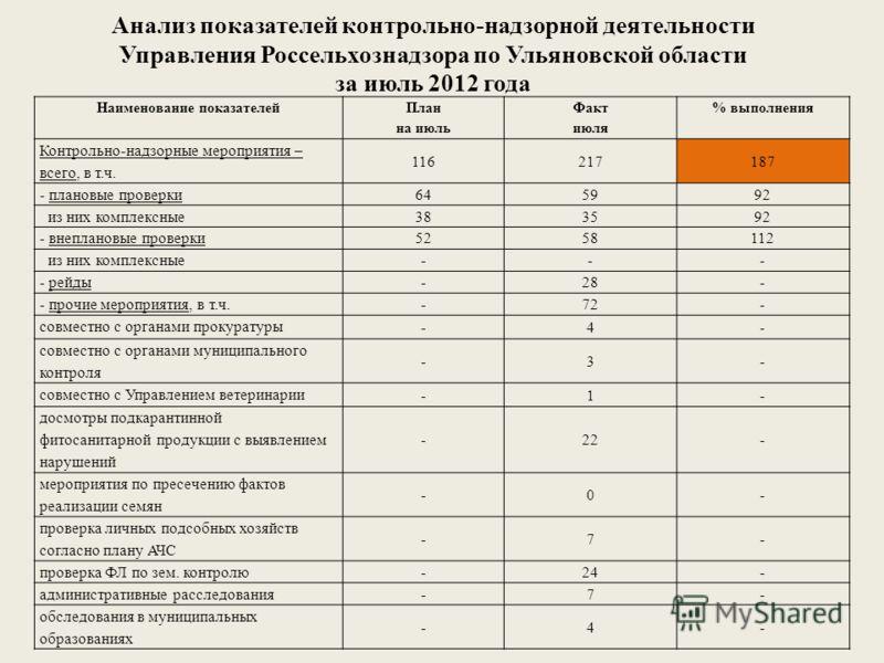 Анализ показателей контрольно-надзорной деятельности Управления Россельхознадзора по Ульяновской области за июль 2012 года Наименование показателей План на июль Факт июля % выполнения Контрольно-надзорные мероприятия – всего, в т.ч. 116217187 - плано