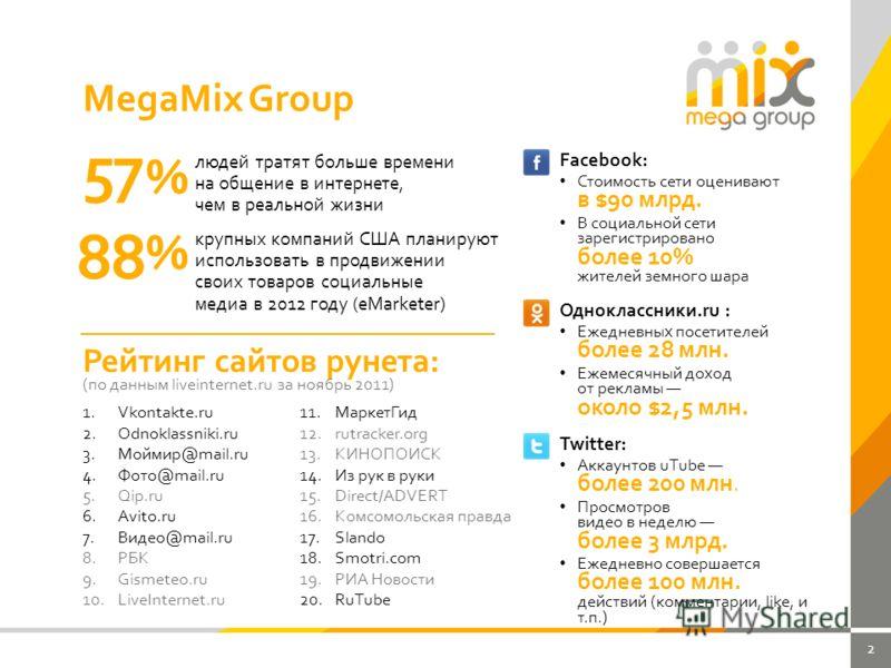 2 людей тратят больше времени на общение в интернете, чем в реальной жизни 57 % крупных компаний США планируют использовать в продвижении своих товаров социальные медиа в 2012 году (eMarketer) % 88 Рейтинг сайтов рунета: (по данным liveinternet.ru за