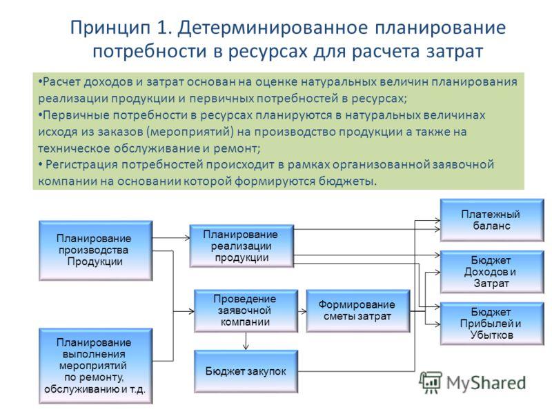 Принцип 1. Детерминированное планирование потребности в ресурсах для расчета затрат Планирование производства Продукции Планирование выполнения мероприятий по ремонту, обслуживанию и т.д. Проведение заявочной компании Формирование сметы затрат Бюджет