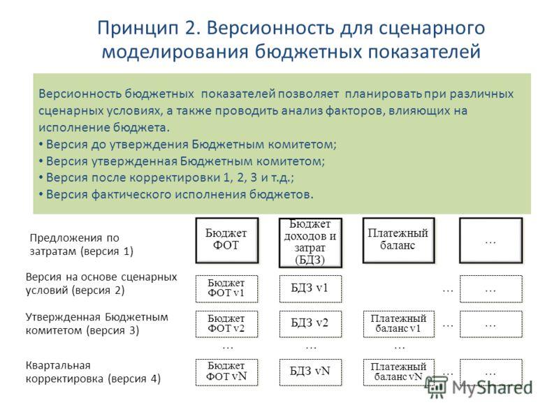 Принцип 2. Версионность для сценарного моделирования бюджетных показателей Версионность бюджетных показателей позволяет планировать при различных сценарных условиях, а также проводить анализ факторов, влияющих на исполнение бюджета. Версия до утвержд