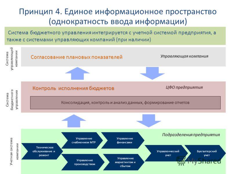 Принцип 4. Единое информационное пространство (однократность ввода информации) Система бюджетного управления интегрируется с учетной системой предприятия, а также с системами управляющих компаний (при наличии) Учетная система компании Техническое обс