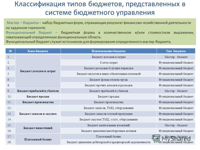 Классификация типов бюджетов, представленных в системе бюджетного управления Мастер – бюджеты – набор бюджетных форм, отражающих результат финансово-хозяйственной деятельности на заданном горизонте; Функциональный бюджет – бюджетная форма в количеств