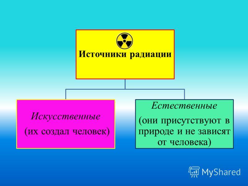 Источники радиации Искусственные (их создал человек) Естественные (они присутствуют в природе и не зависят от человека)