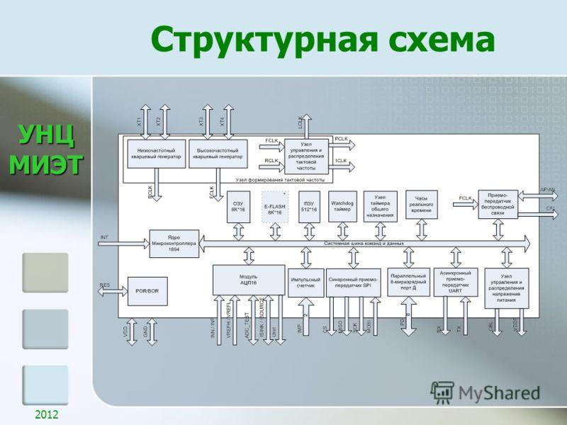 УНЦМИЭТ Структурная схема 2012