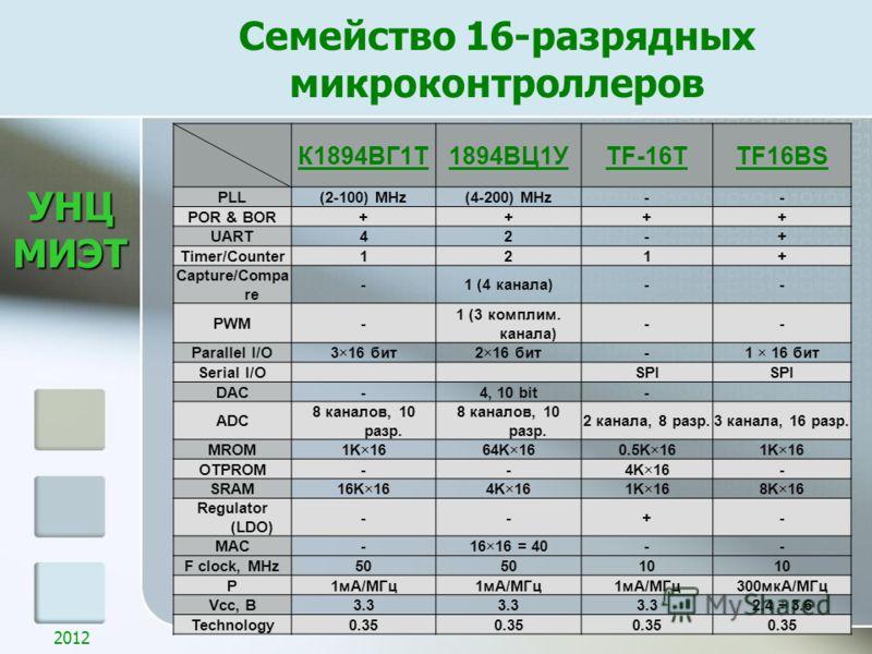 УНЦМИЭТ Семейство 16-разрядных микроконтроллеров 2012 К1894ВГ1Т1894ВЦ1УTF-16TTF16BS PLL(2-100) MHz(4-200) MHz-- POR & BOR++++ UART42-+ Timer/Counter121+ Capture/Compa re -1 (4 канала)-- PWM- 1 (3 комплим. канала) -- Parallel I/O3×16 бит2×16 бит-1 × 1
