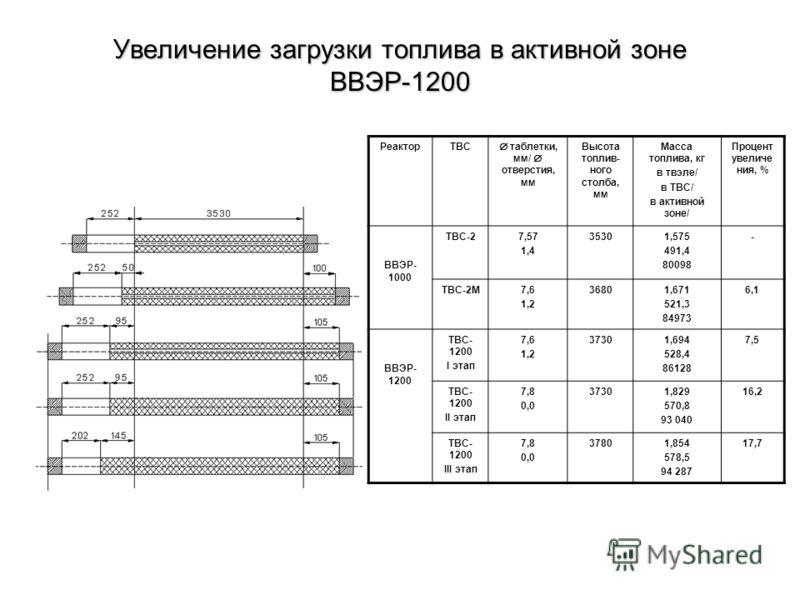 Увеличение загрузки топлива в активной зоне ВВЭР-1200 РеакторТВС таблетки, мм/ отверстия, мм Высота топлив- ного столба, мм Масса топлива, кг в твэле/ в ТВС/ в активной зоне/ Процент увеличе ния, % ВВЭР- 1000 ТВС-27,57 1,4 35301,575 491,4 80098 - ТВС