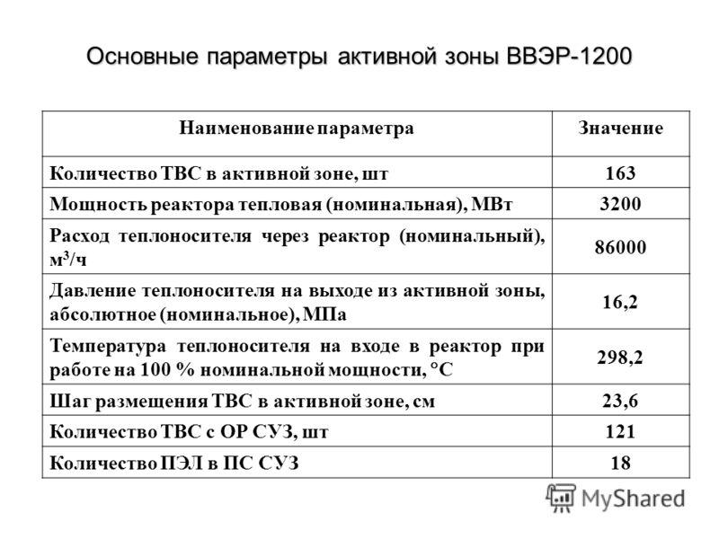Основные параметры активной зоны ВВЭР-1200 Наименование параметраЗначение Количество ТВС в активной зоне, шт163 Мощность реактора тепловая (номинальная), МВт3200 Расход теплоносителя через реактор (номинальный), м 3 /ч 86000 Давление теплоносителя на