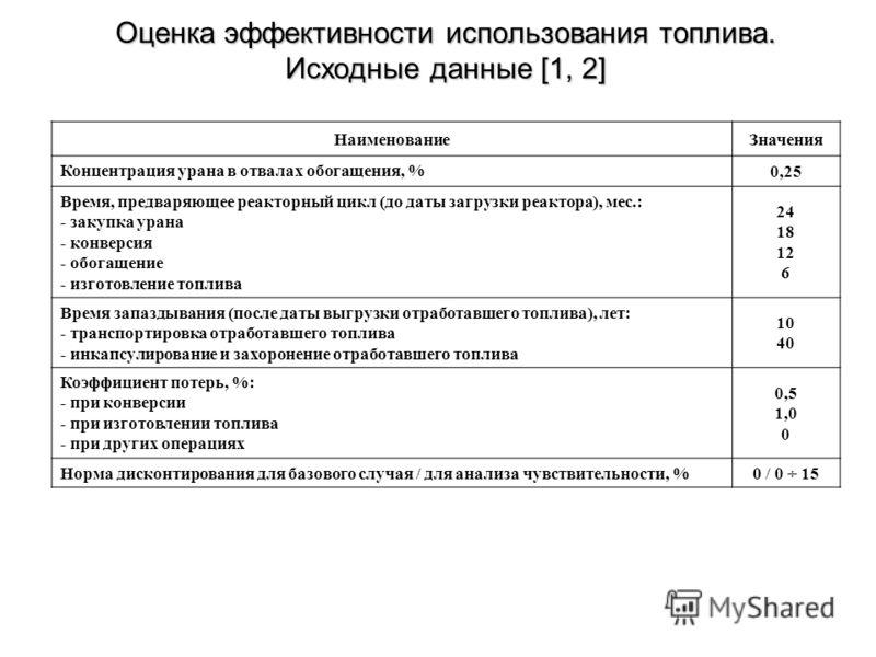 Оценка эффективности использования топлива. Исходные данные [1, 2] НаименованиеЗначения Концентрация урана в отвалах обогащения, % 0,25 Время, предваряющее реакторный цикл (до даты загрузки реактора), мес.: - закупка урана - конверсия - обогащение -