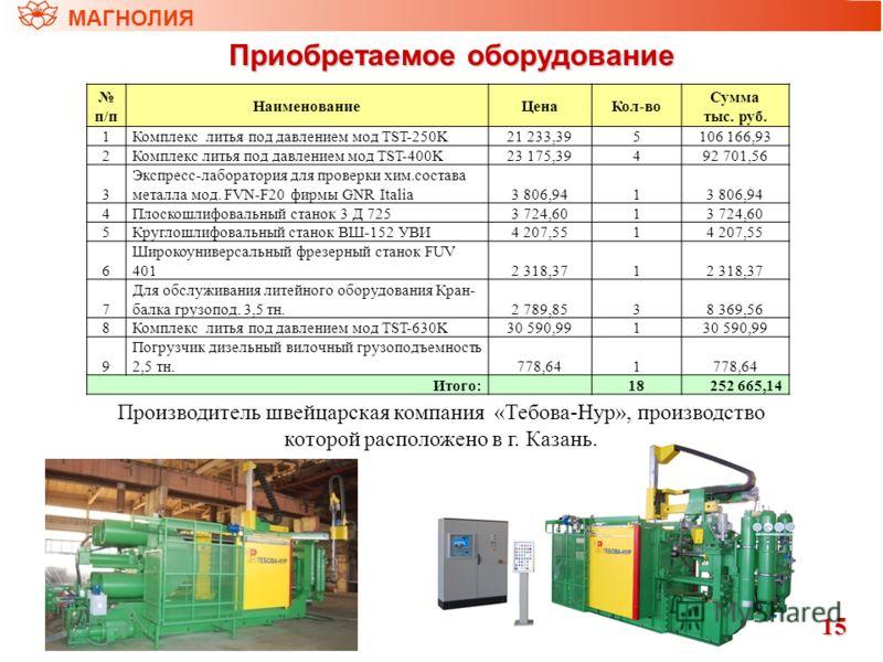 МАГНОЛИЯ Приобретаемое оборудование 15 п/п НаименованиеЦенаКол-во Сумма тыс. руб. 1Комплекс литья под давлением мод TST-250K21 233,395106 166,93 2Комплекс литья под давлением мод TST-400K23 175,39492 701,56 3 Экспресс-лаборатория для проверки хим.сос